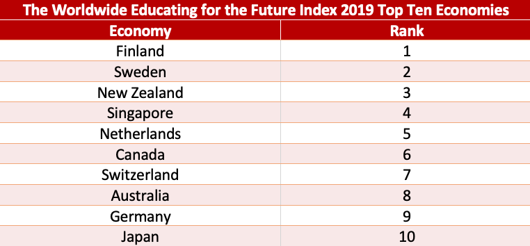 yidan-prize-foundation-releases-weffi-2019-finland-continues-to-top-the-index-2